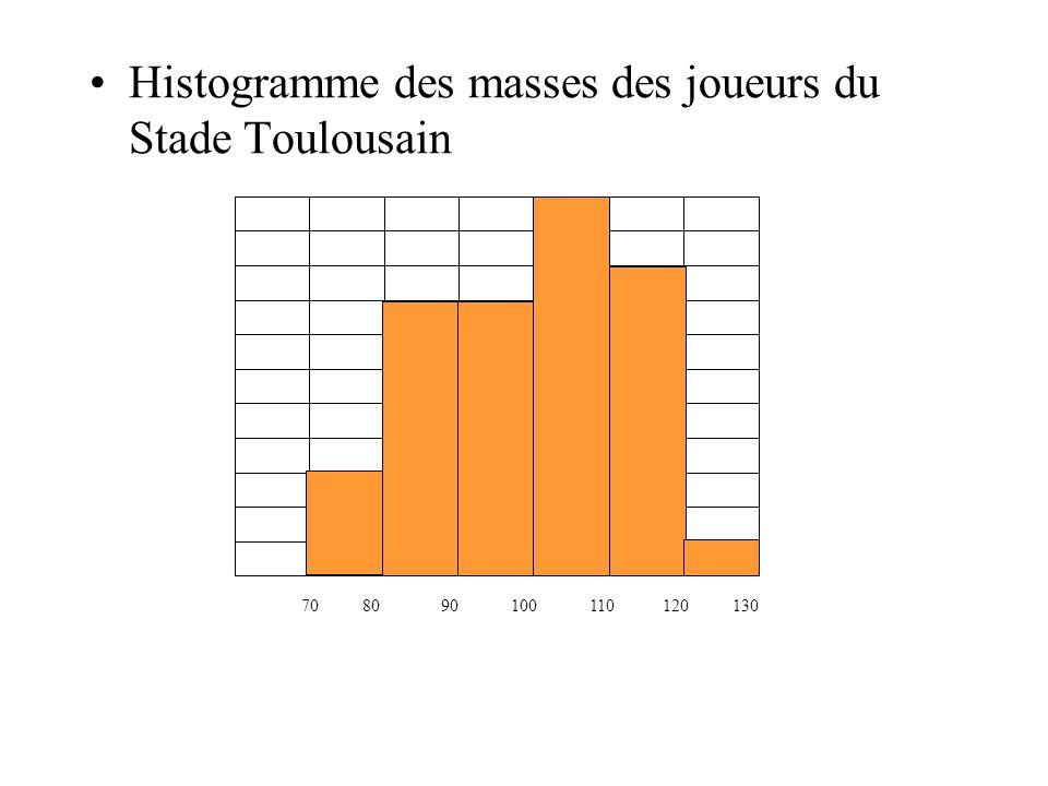 Histogramme des masses des joueurs du Stade Toulousain