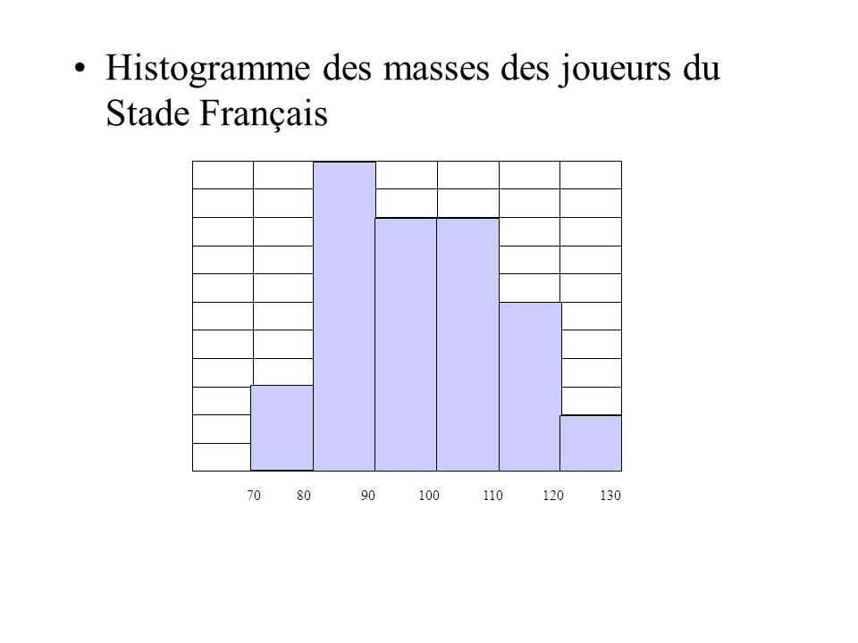 Histogramme des masses des joueurs du Stade Français