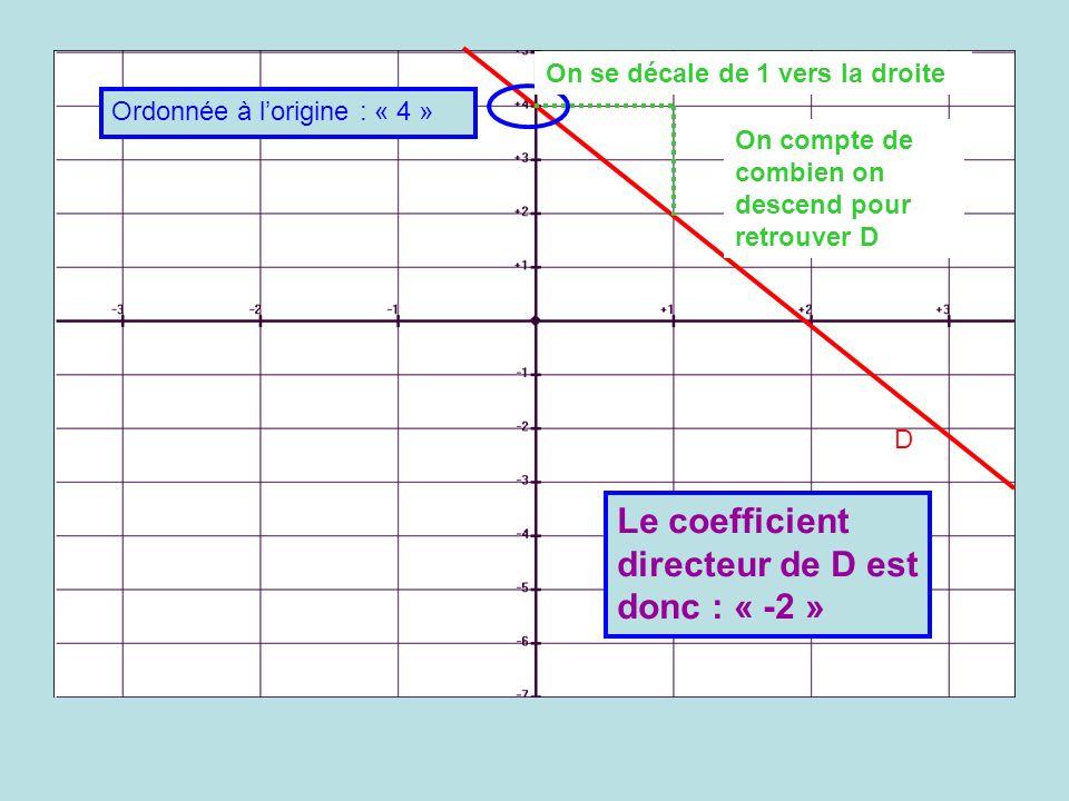 Le coefficient directeur de D est donc : « -2 »
