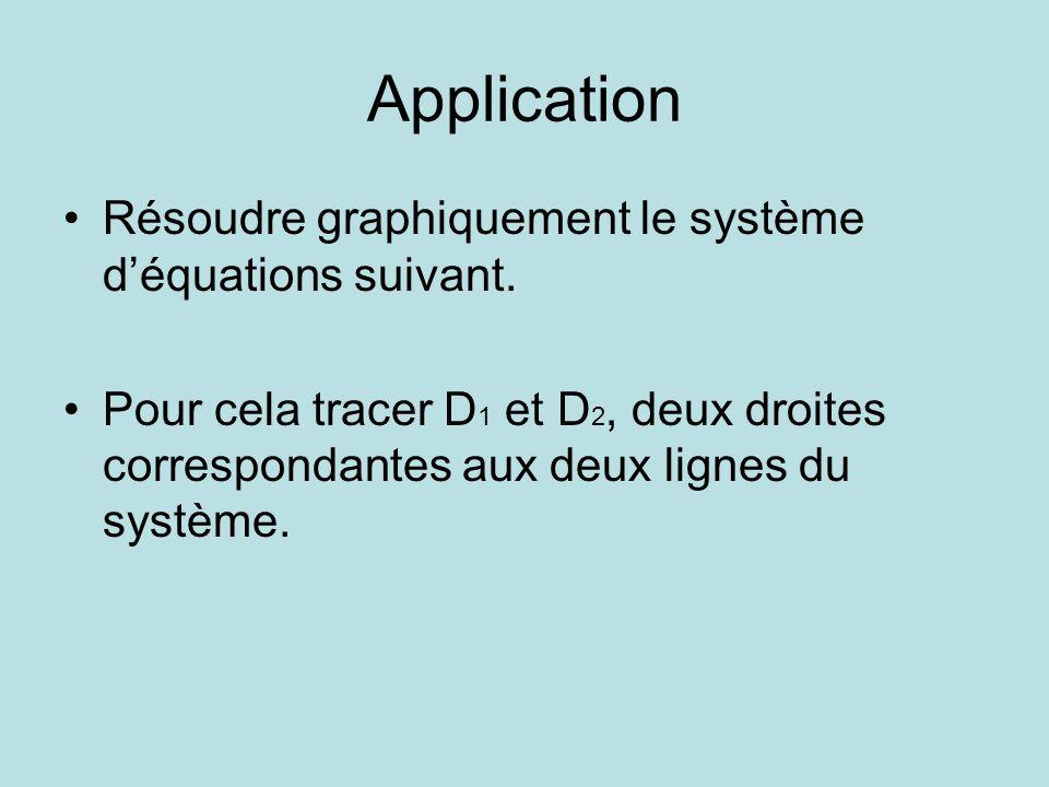 Application Résoudre graphiquement le système d'équations suivant.