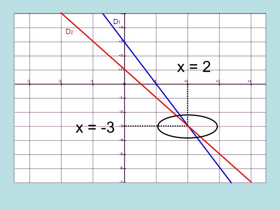 D1 D2 x = 2 x = -3