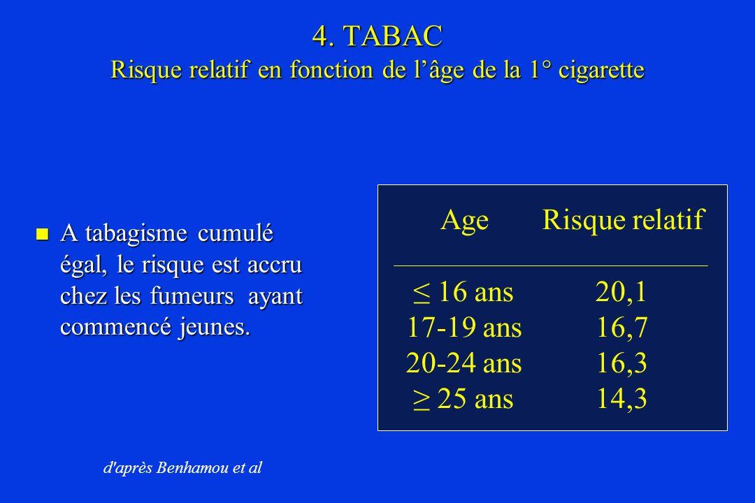 4. TABAC Risque relatif en fonction de l'âge de la 1° cigarette