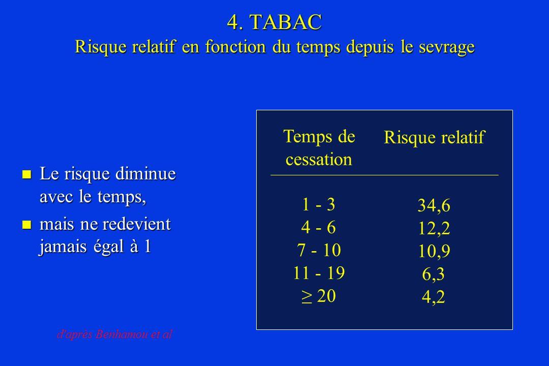 4. TABAC Risque relatif en fonction du temps depuis le sevrage