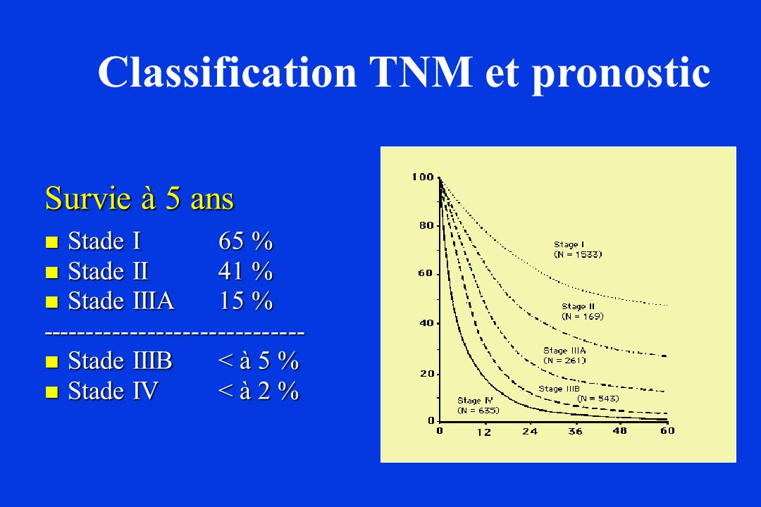 Classification TNM et pronostic