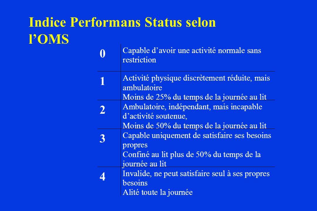 Indice Performans Status selon l'OMS
