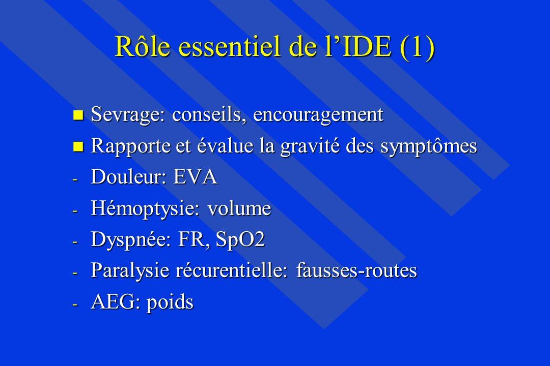 Rôle essentiel de l'IDE (1)