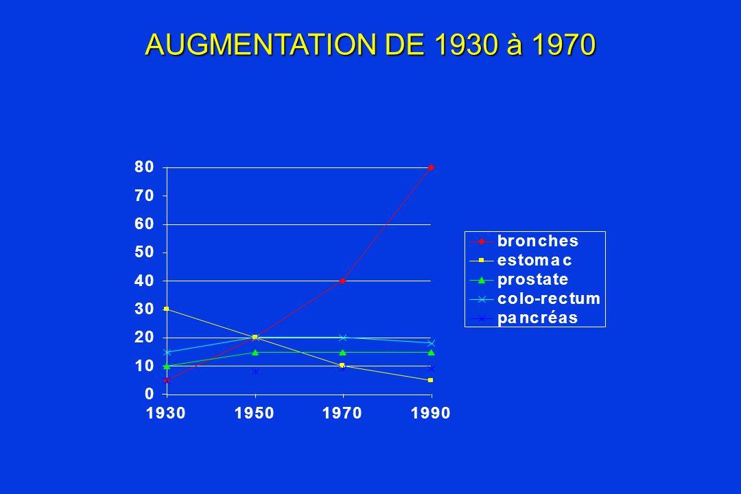 AUGMENTATION DE 1930 à 1970 1 2 3 4 5 6 7 8 9 b r o n c h e s t m a p