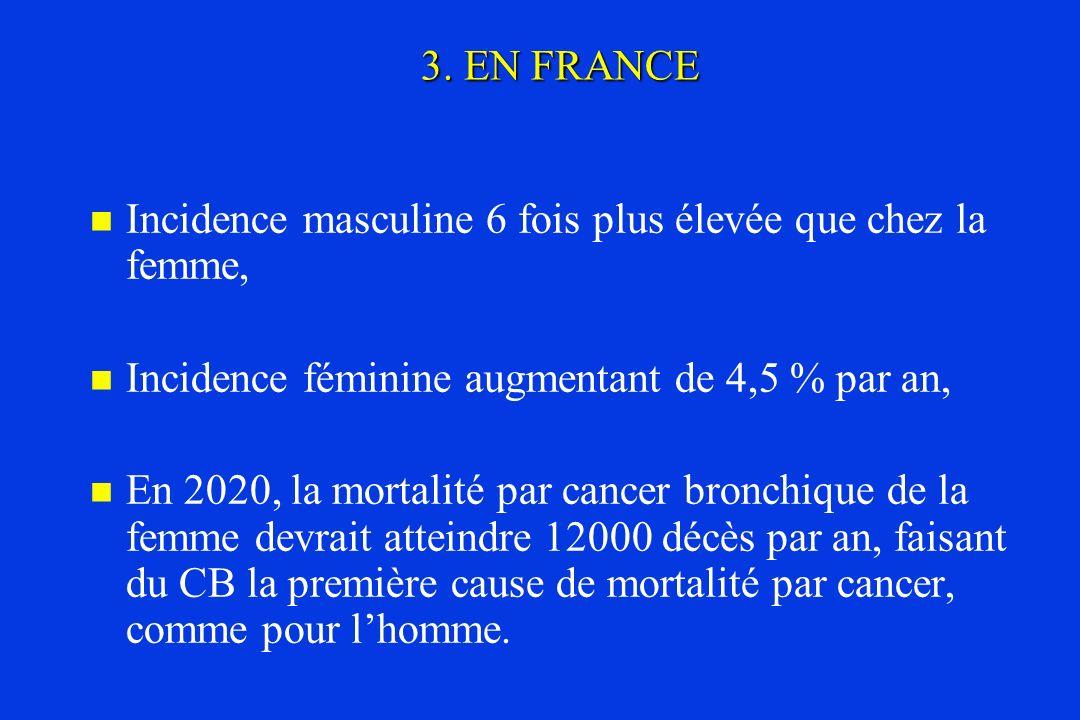 3. EN FRANCE Incidence masculine 6 fois plus élevée que chez la femme, Incidence féminine augmentant de 4,5 % par an,