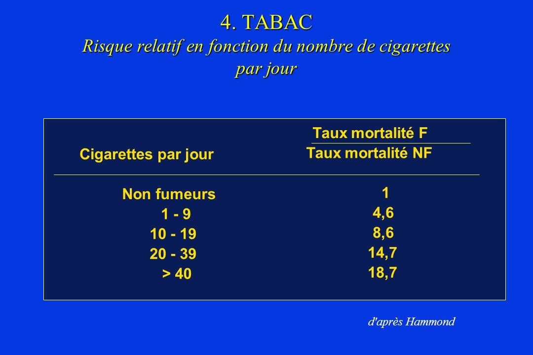 4. TABAC Risque relatif en fonction du nombre de cigarettes par jour