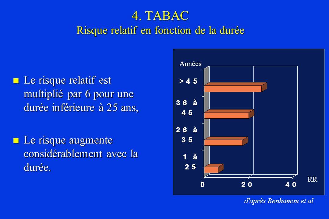 4. TABAC Risque relatif en fonction de la durée
