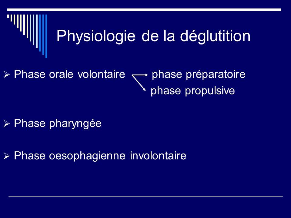 Physiologie de la déglutition