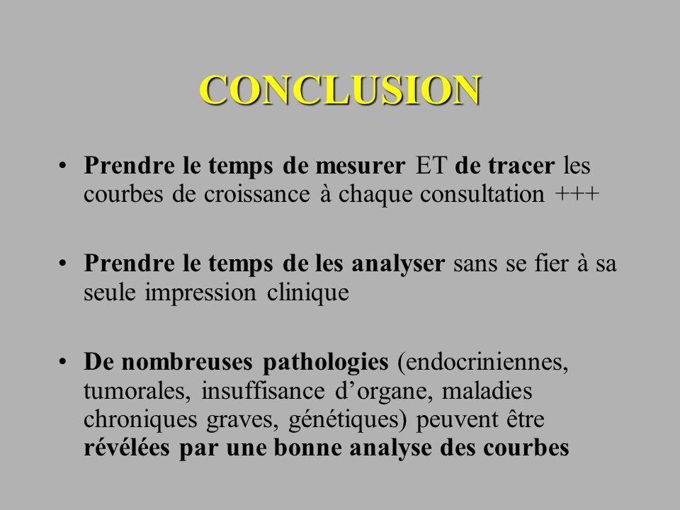 CONCLUSION Prendre le temps de mesurer ET de tracer les courbes de croissance à chaque consultation +++