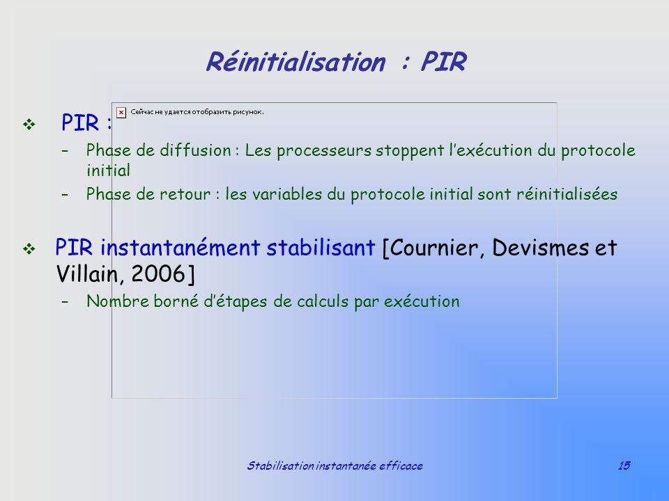 Réinitialisation : PIR