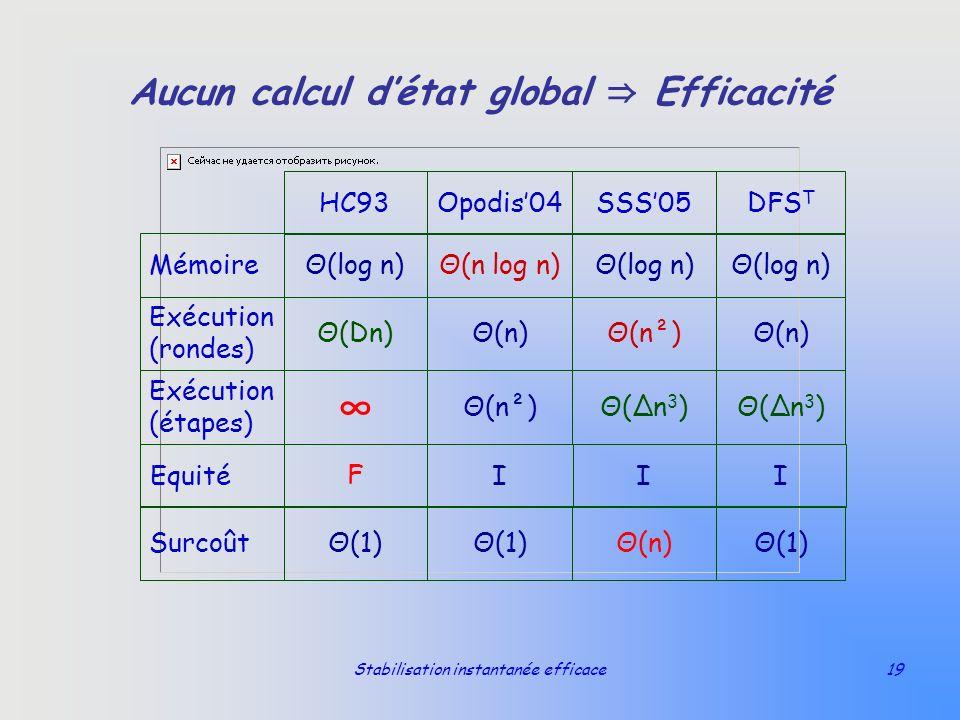 Aucun calcul d'état global ⇒ Efficacité