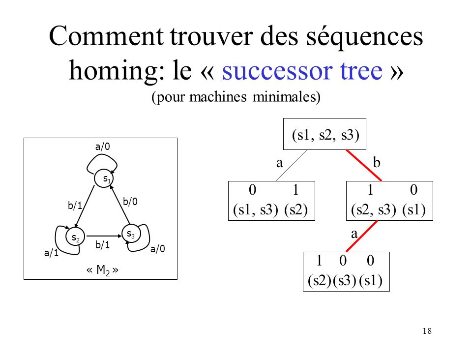 Comment trouver des séquences homing: le « successor tree » (pour machines minimales)
