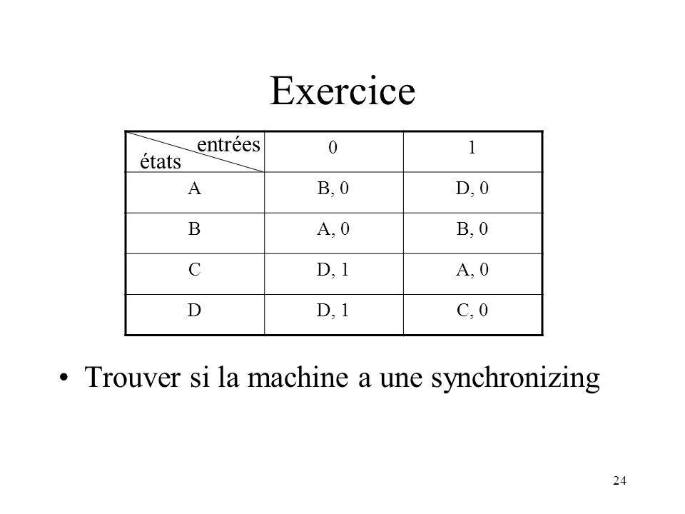 Exercice Trouver si la machine a une synchronizing entrées états 1 A
