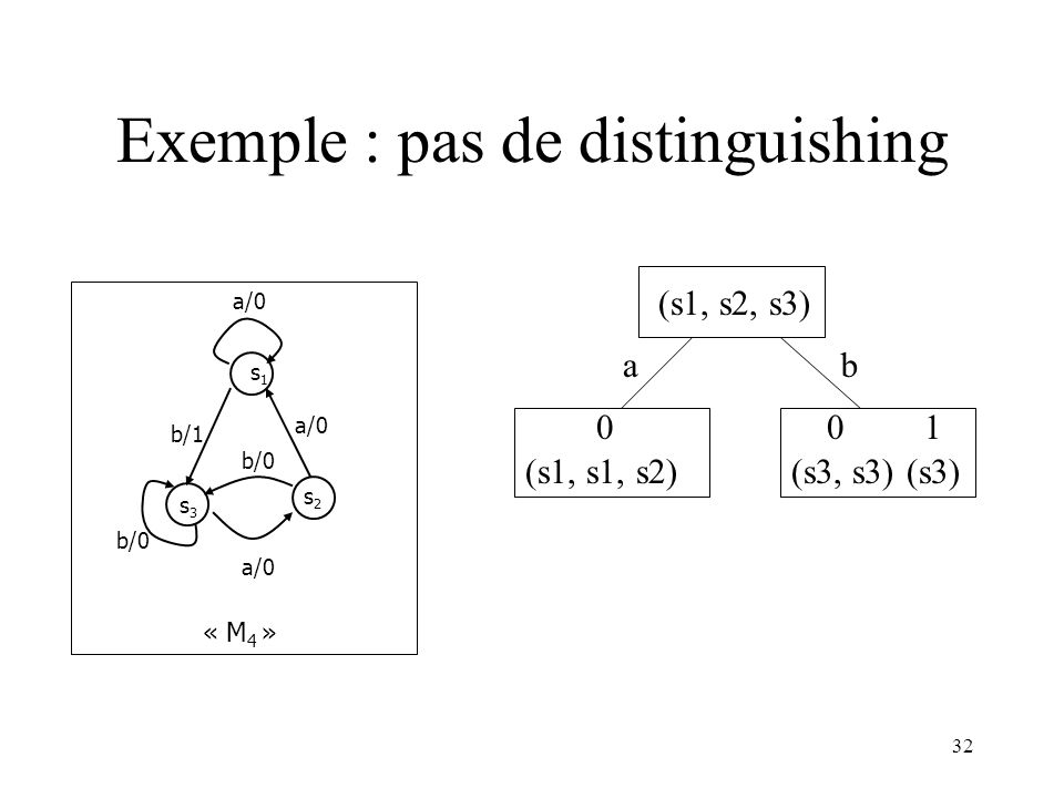 Exemple : pas de distinguishing
