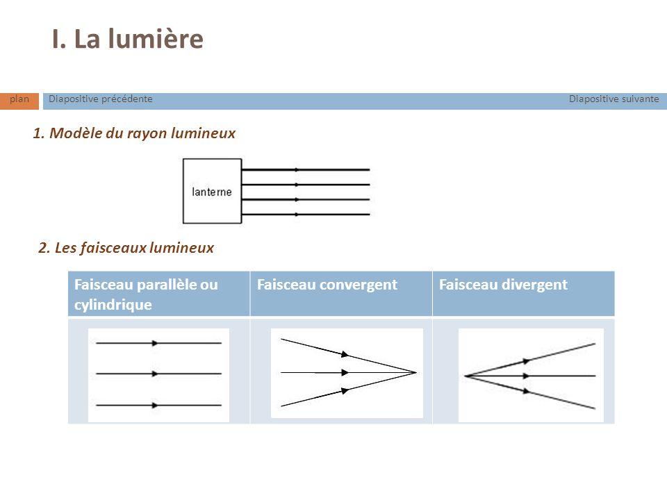 I. La lumière 1. Modèle du rayon lumineux 2. Les faisceaux lumineux