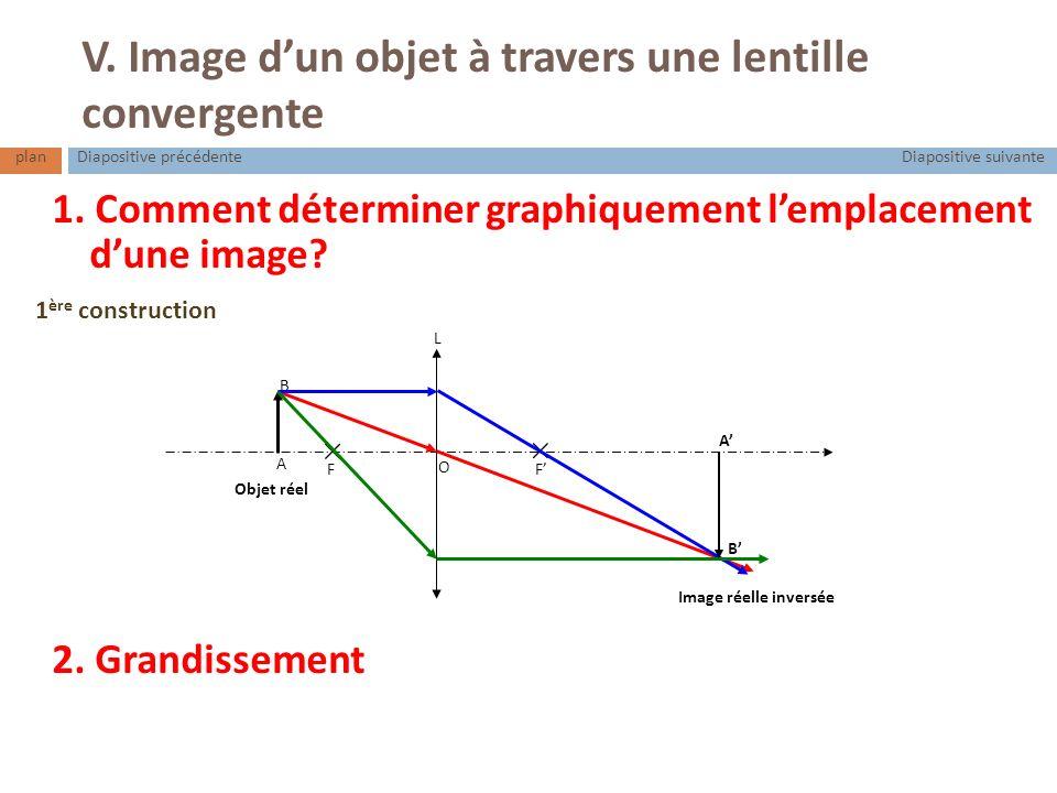 V. Image d'un objet à travers une lentille convergente