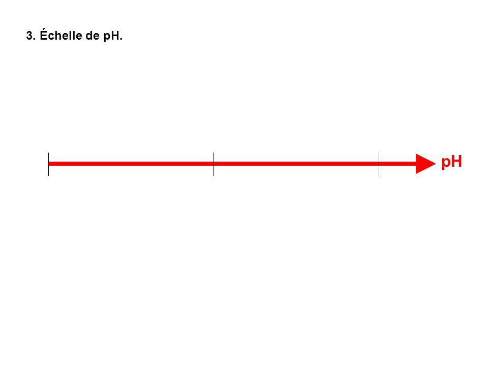 3. Échelle de pH. pH
