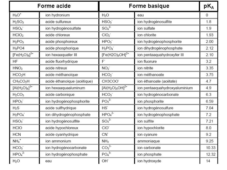 Forme acide Forme basique pKA