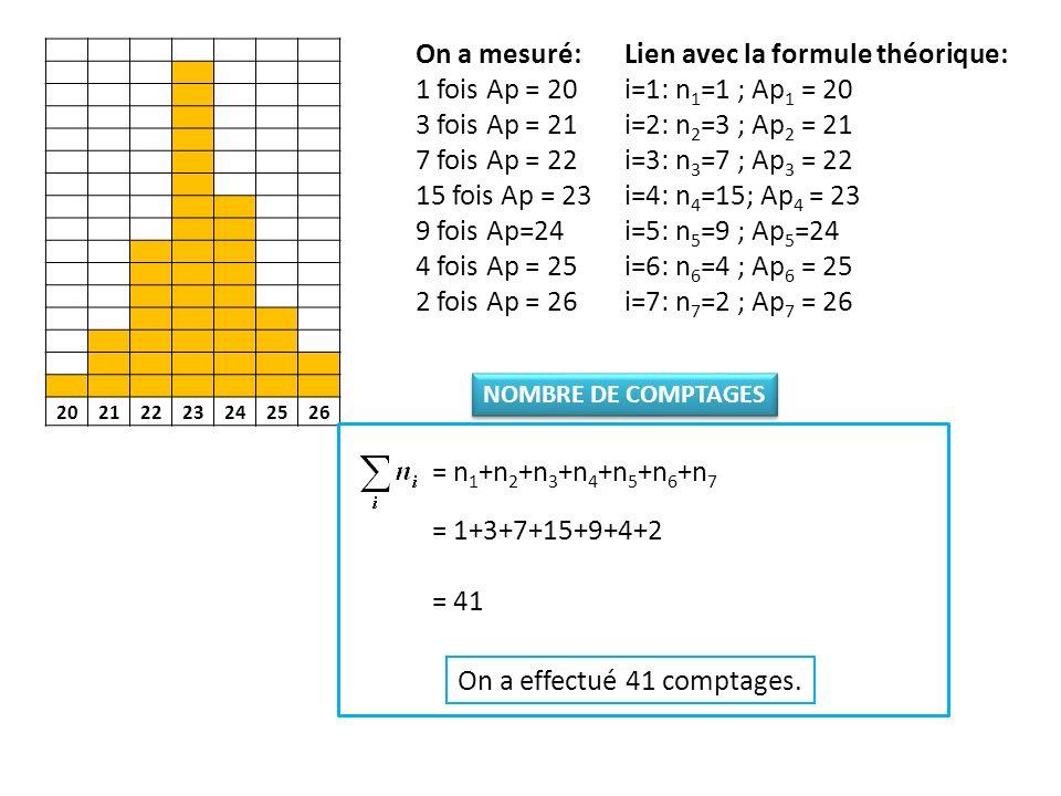 Lien avec la formule théorique: i=1: n1=1 ; Ap1 = 20