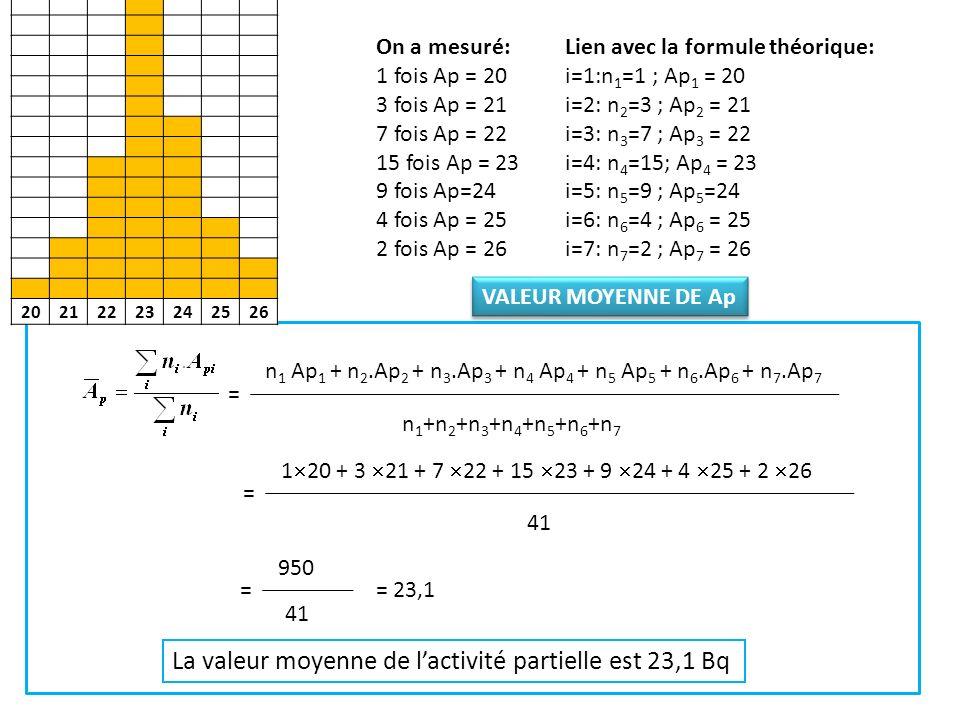 La valeur moyenne de l'activité partielle est 23,1 Bq