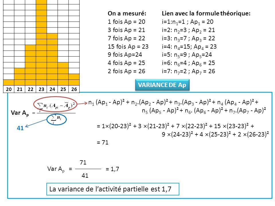 La variance de l'activité partielle est 1,7