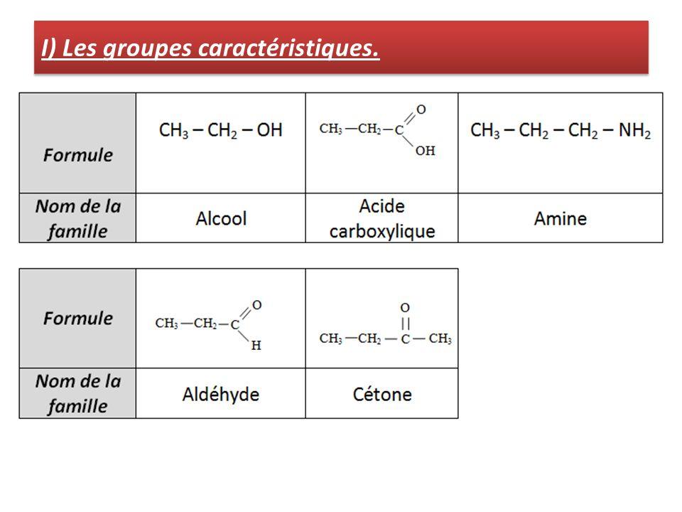 I) Les groupes caractéristiques.