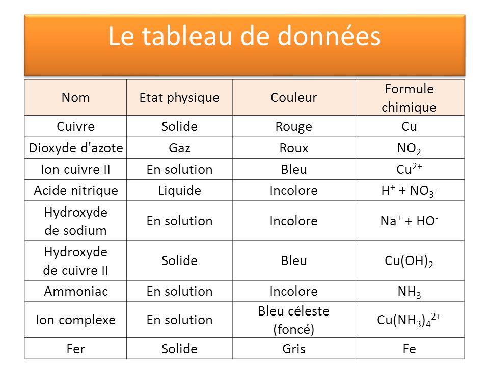 Le tableau de données Nom Etat physique Couleur Formule chimique
