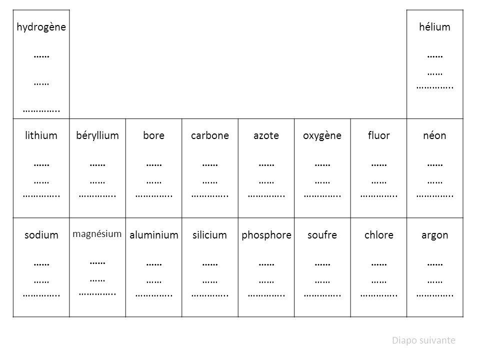 hydrogène …… ………….. hélium lithium béryllium bore carbone azote