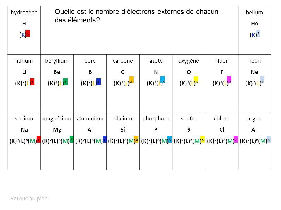 Quelle est le nombre d'électrons externes de chacun des éléments