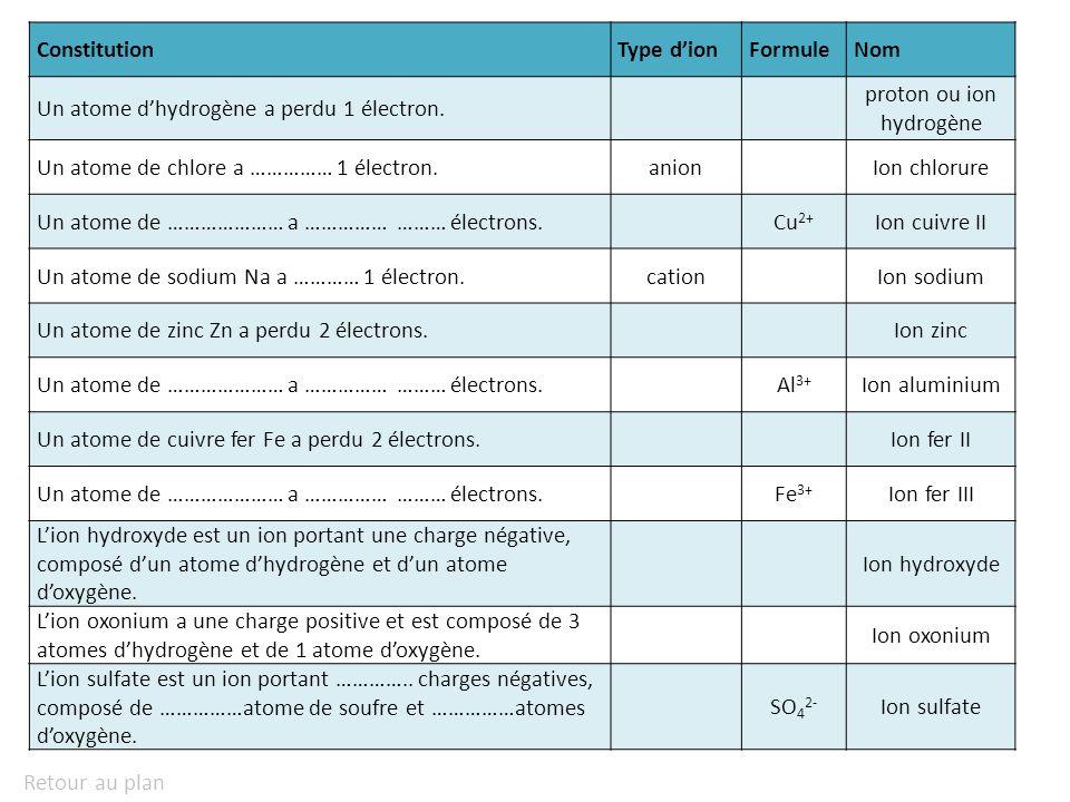 proton ou ion hydrogène