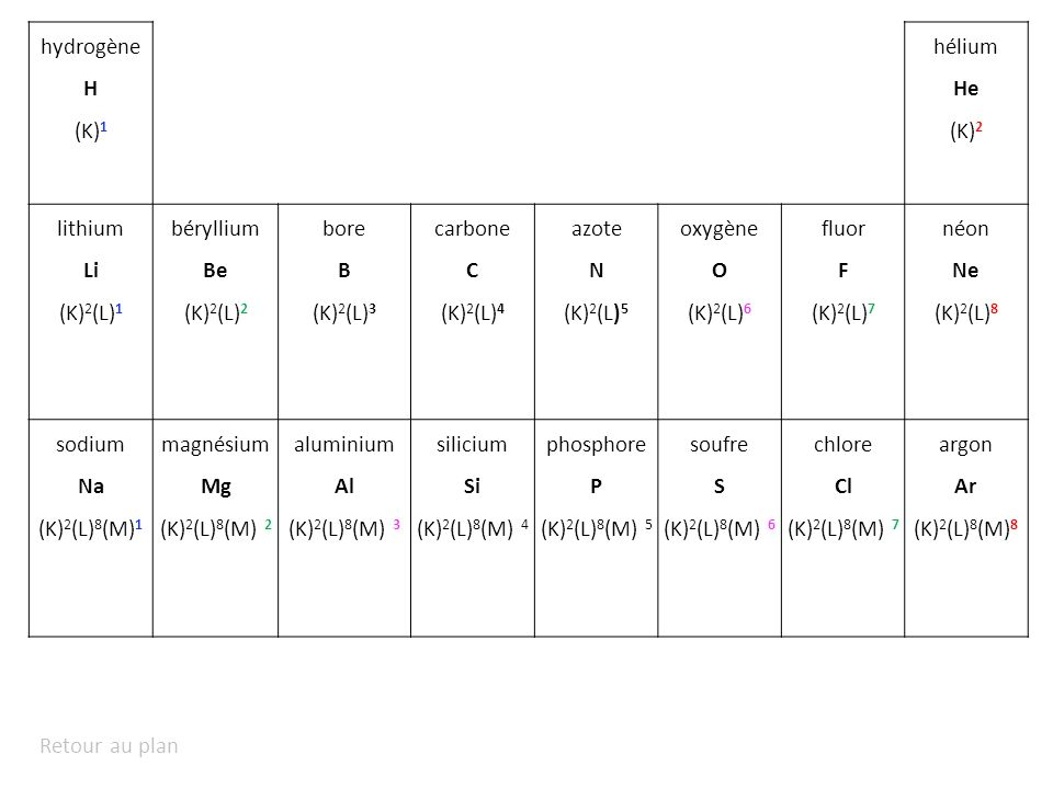hydrogène H. (K)1. hélium. He. (K)2. lithium. Li. (K)2(L)1. béryllium. Be. (K)2(L)2. bore.