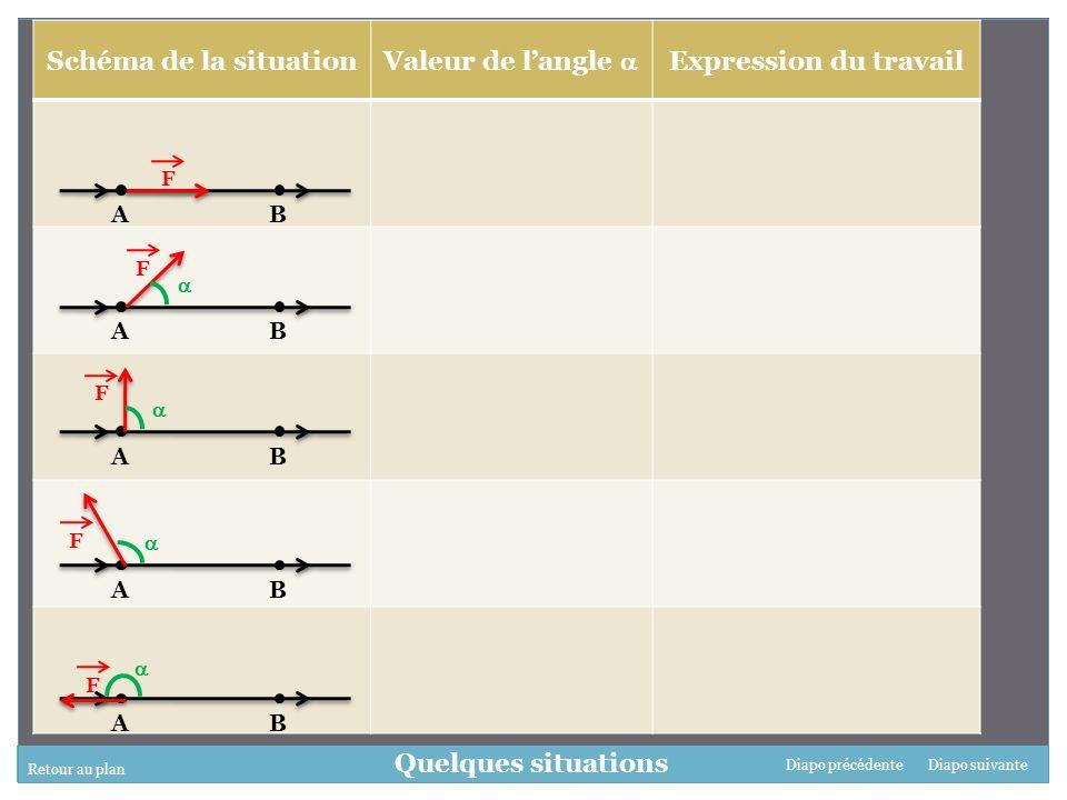 Schéma de la situation Valeur de l'angle  Expression du travail