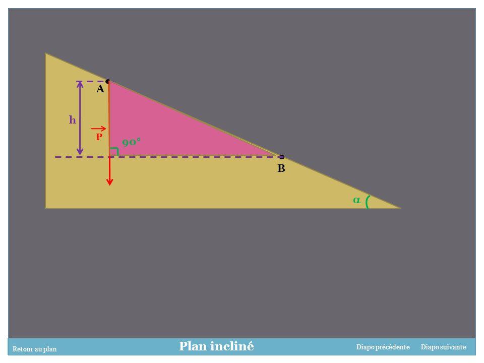  Plan incliné A h 90° B P Retour au plan Diapo précédente