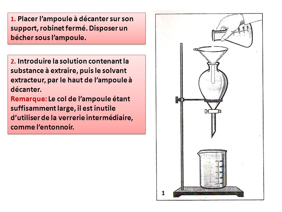 1. Placer l'ampoule à décanter sur son support, robinet fermé
