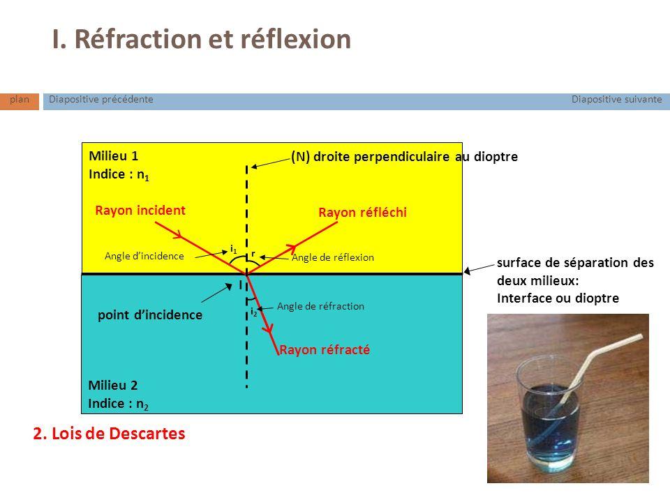 I. Réfraction et réflexion