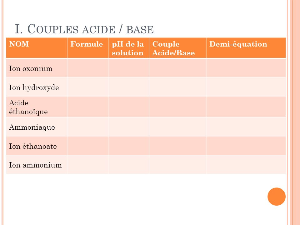 I. Couples acide / base NOM Formule pH de la solution Couple