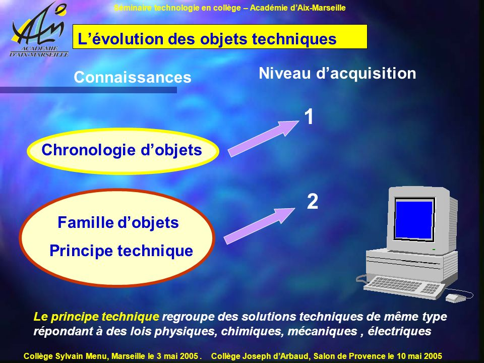 L'évolution des objets techniques