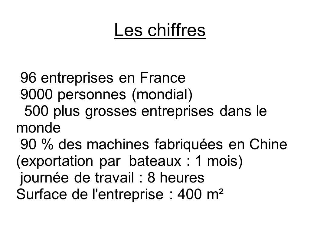 Les chiffres 96 entreprises en France 9000 personnes (mondial)