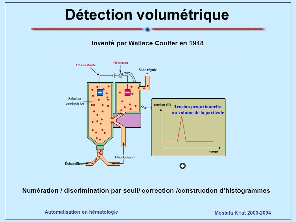 Détection volumétrique