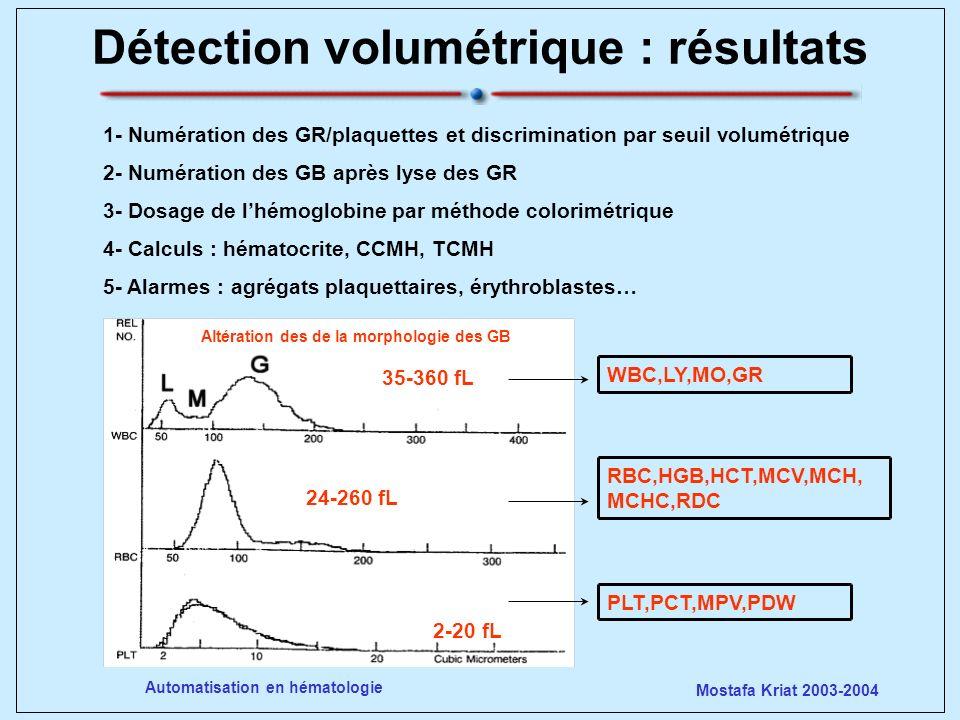 Détection volumétrique : résultats