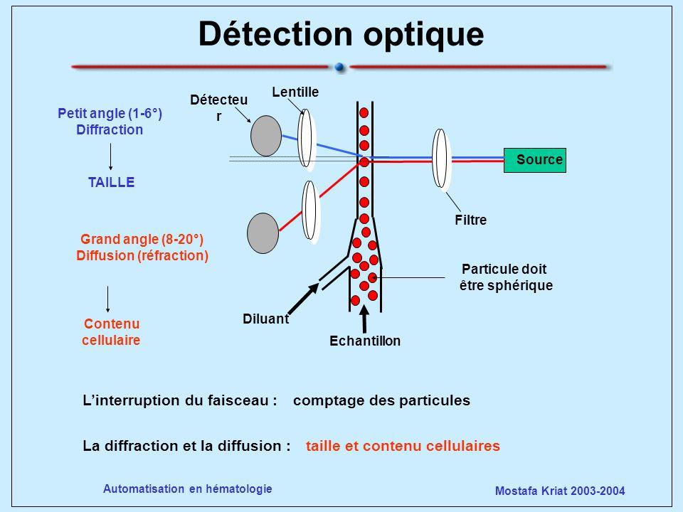 Particule doit être sphérique