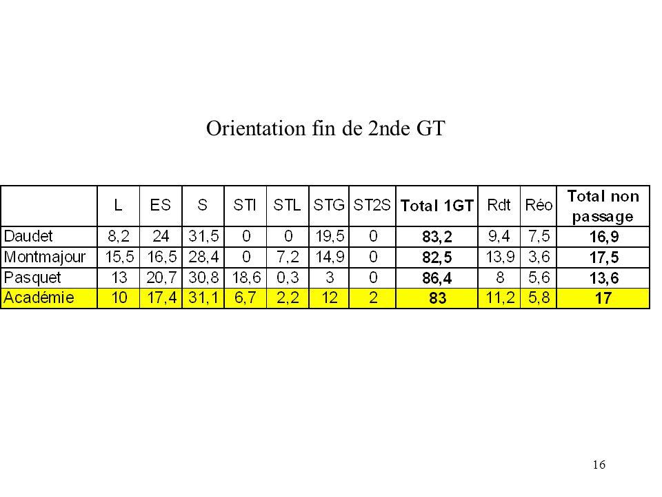 Orientation fin de 2nde GT