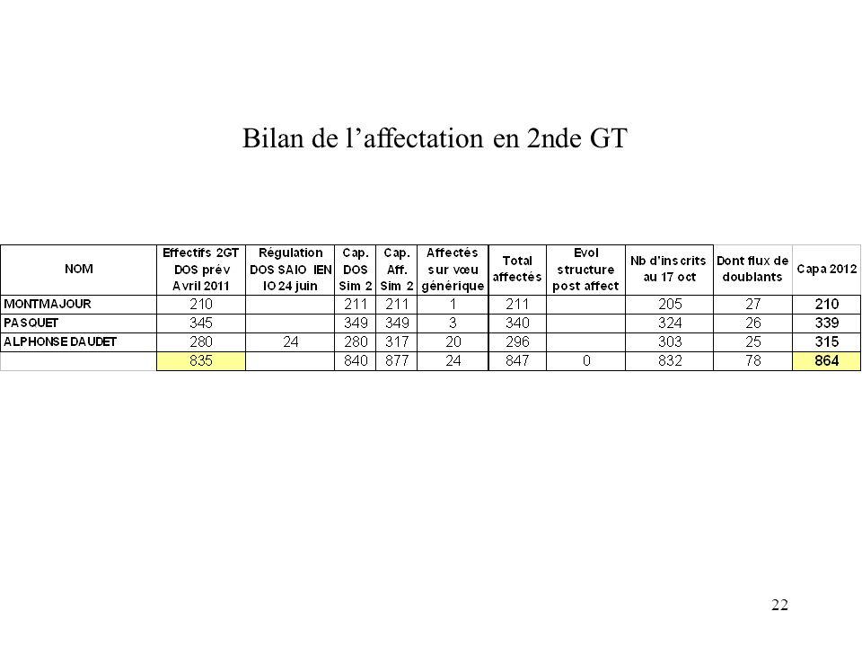 Bilan de l'affectation en 2nde GT