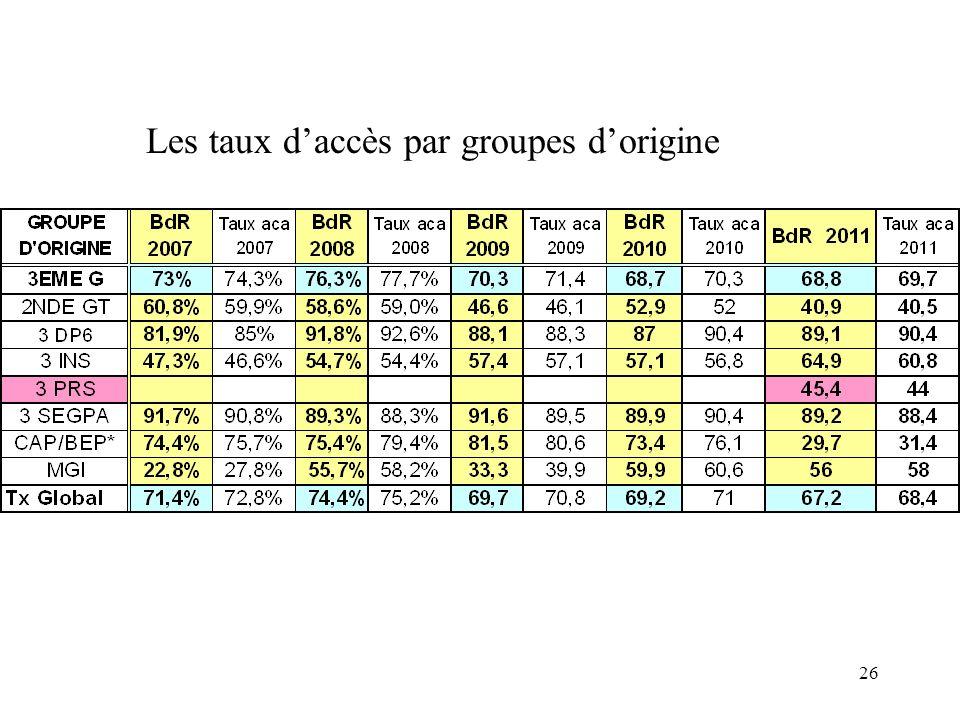 Les taux d'accès par groupes d'origine