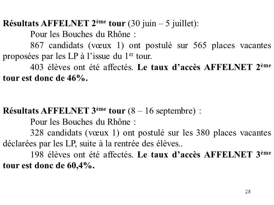 Résultats AFFELNET 2ème tour (30 juin – 5 juillet):