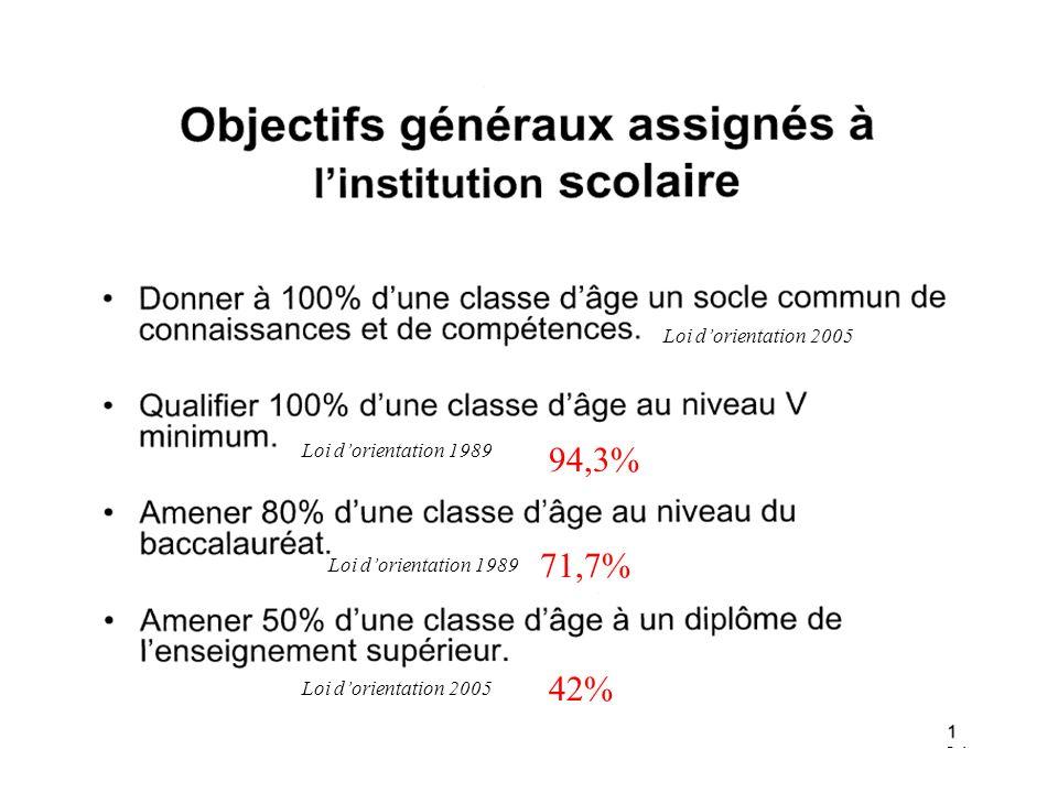 94,3% 71,7% 42% Loi d'orientation 2005 Loi d'orientation 1989