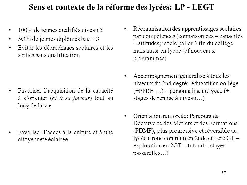 Sens et contexte de la réforme des lycées: LP - LEGT